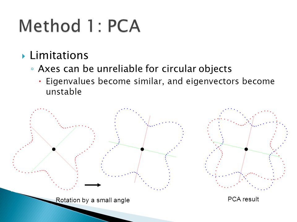 Method 1: PCA Limitations Axes can be unreliable for circular objects