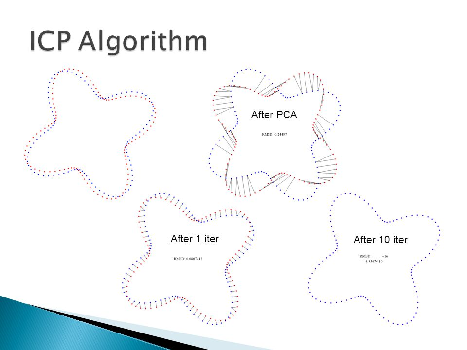 ICP Algorithm After PCA After 1 iter After 10 iter