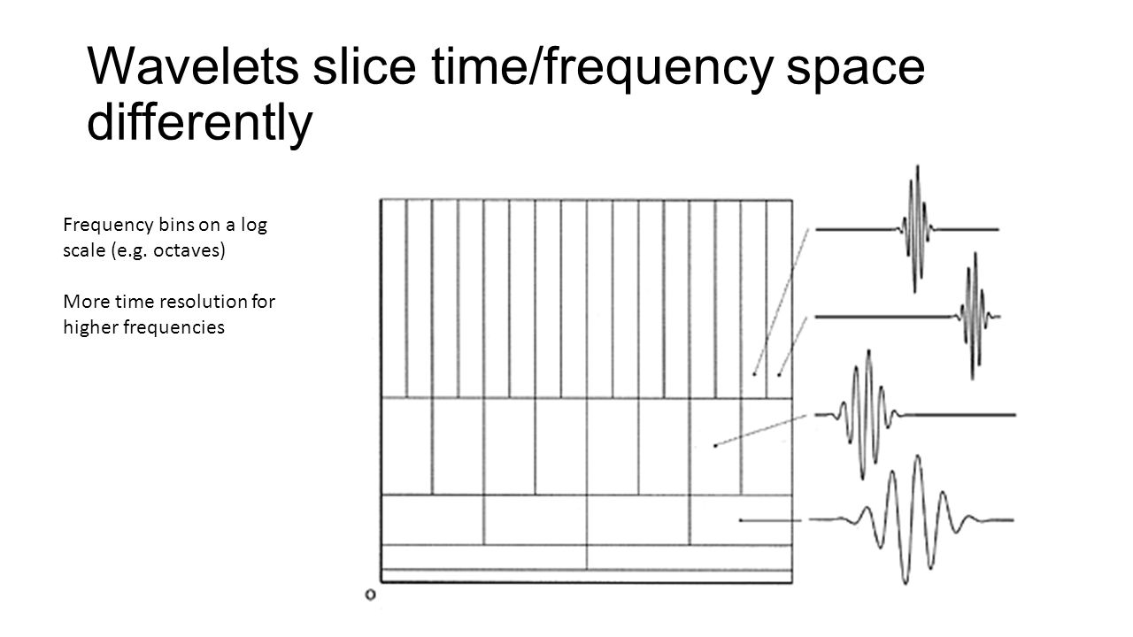 Wavelets slice time/frequency space differently