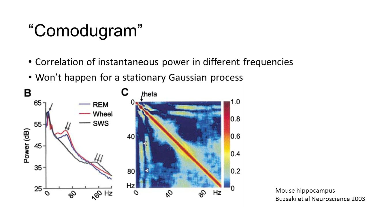 Comodugram Correlation of instantaneous power in different frequencies. Won't happen for a stationary Gaussian process.