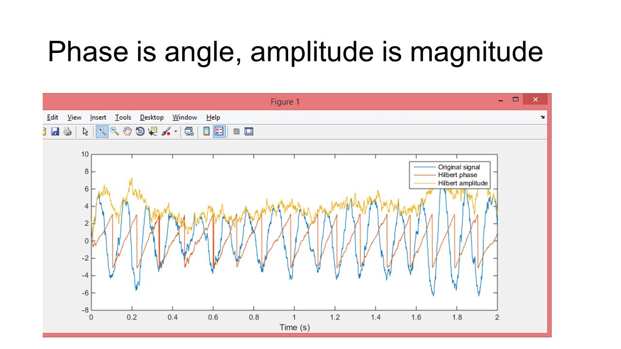 Phase is angle, amplitude is magnitude