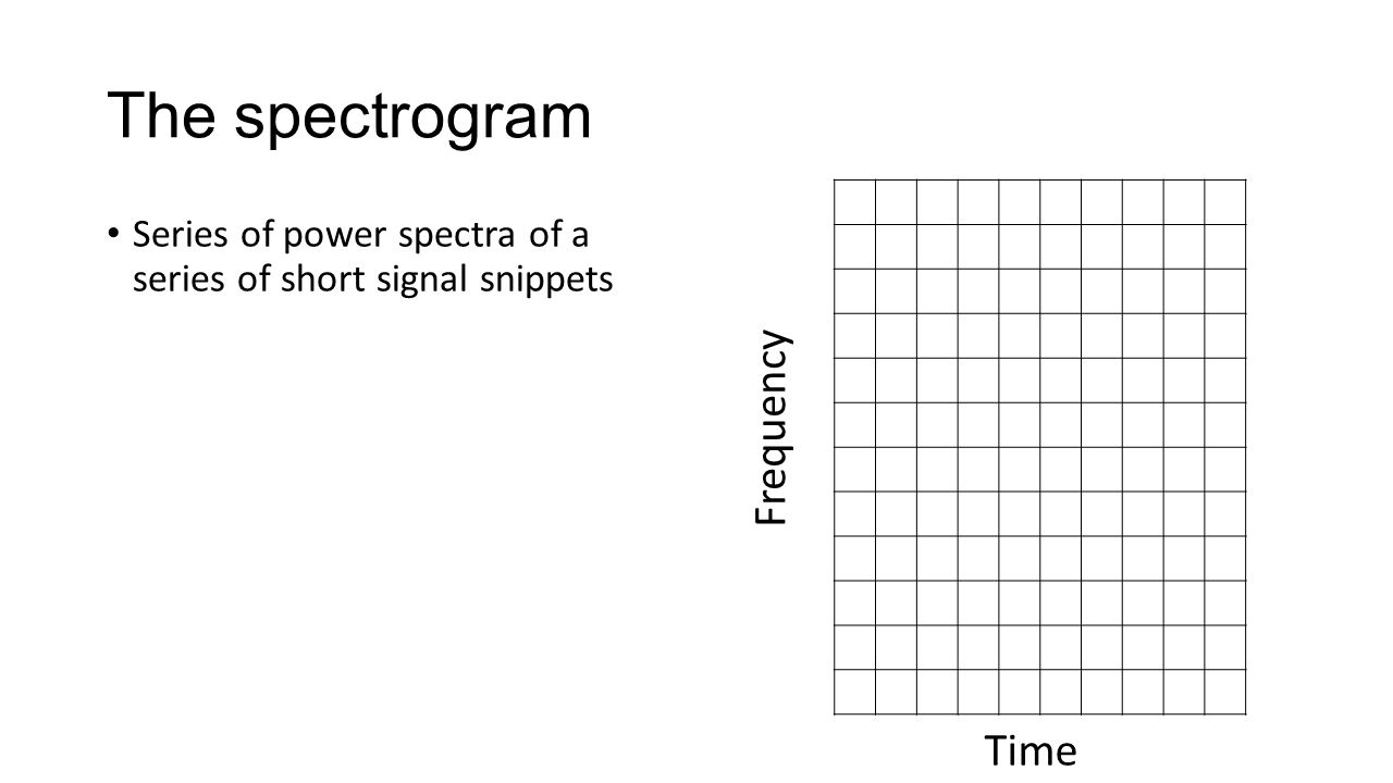 The spectrogram Frequency Time