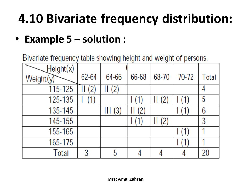 how to create a frequency distribution table