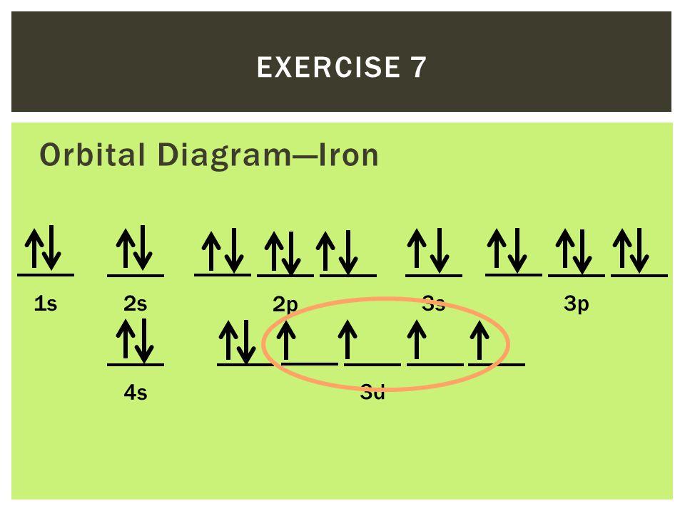 Iron Orbital Diagram λ = 650 nm = 6.50 x 1...