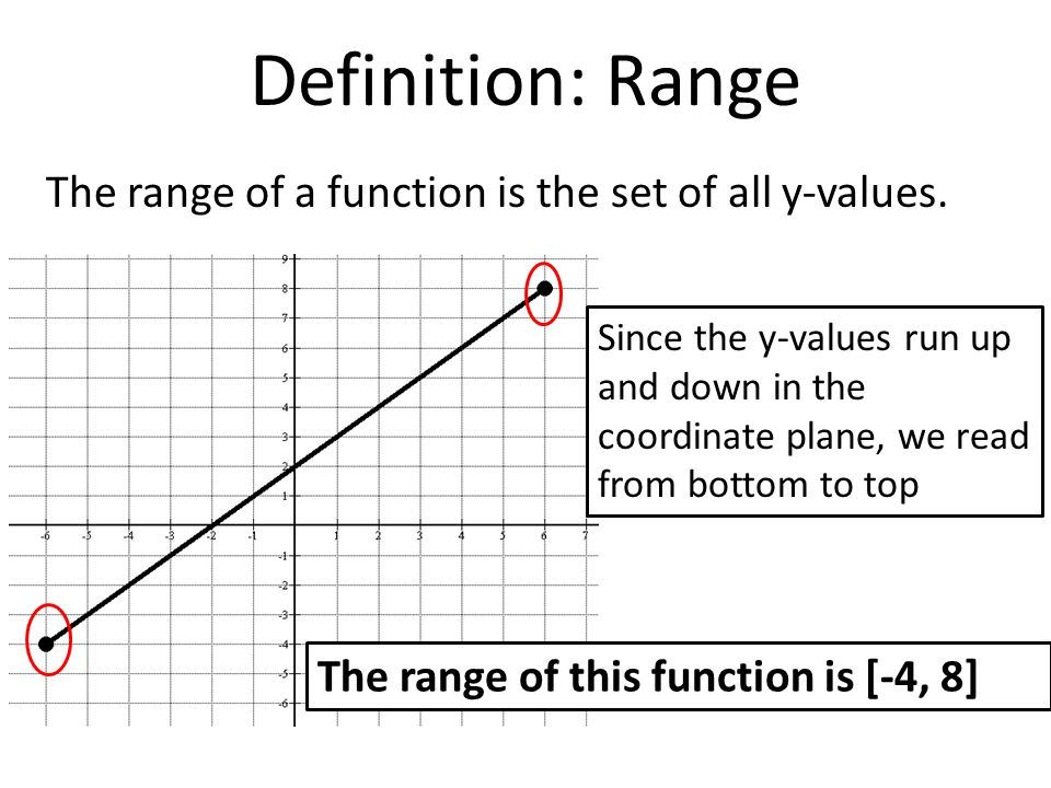 Range Of A Function Algebraically ~ If function range of values bing