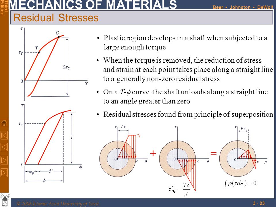 Residual Stresses Plastic region develops in a shaft when subjected to a large enough torque.