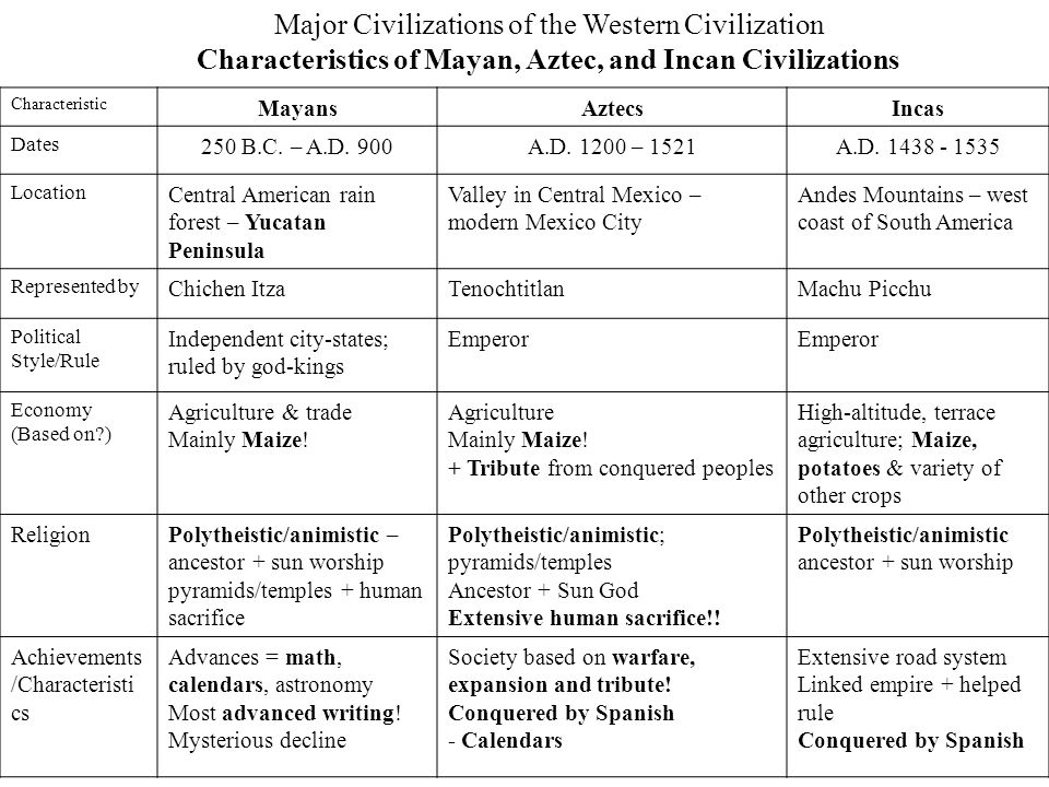 Characteristics of Mayan, Aztec, and Incan Civilizations
