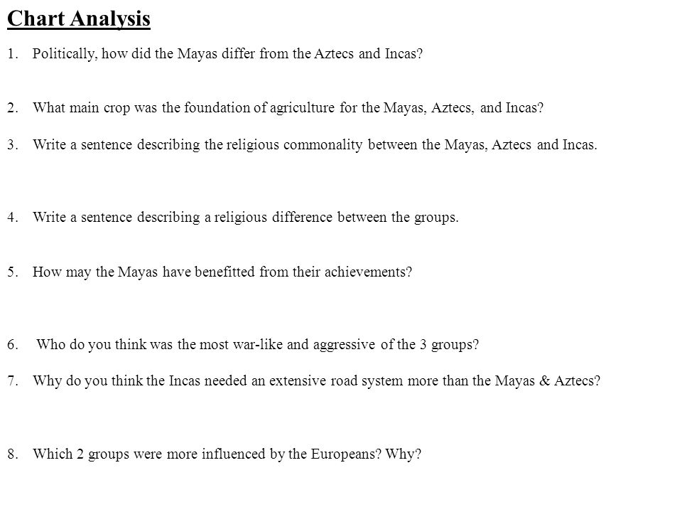Chart Analysis Politically, how did the Mayas differ from the Aztecs and Incas