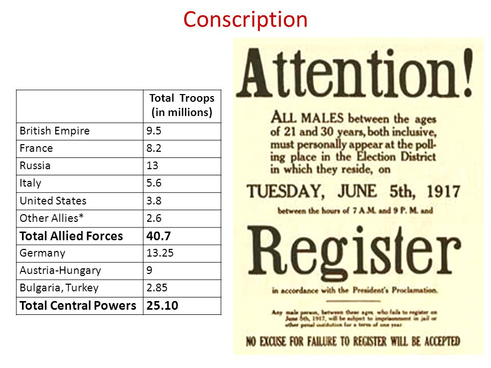 Conscription Total Allied Forces 40.7 Total Central Powers 25.10