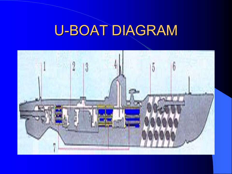 german u boat diagram simple chapter 10 world war i and beyond ( ) - ppt download