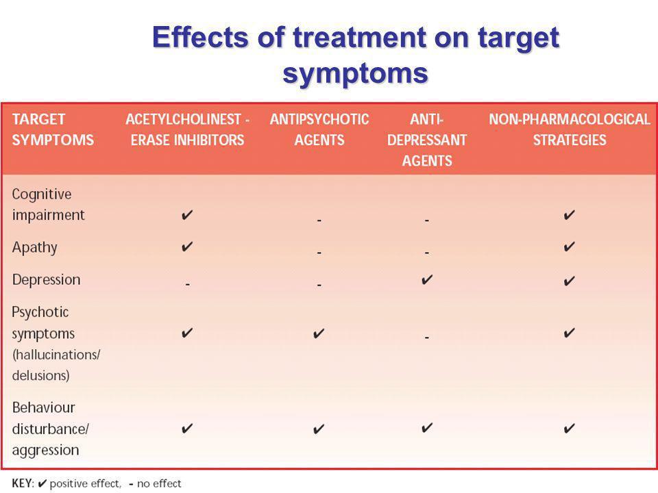 Effects of treatment on target symptoms
