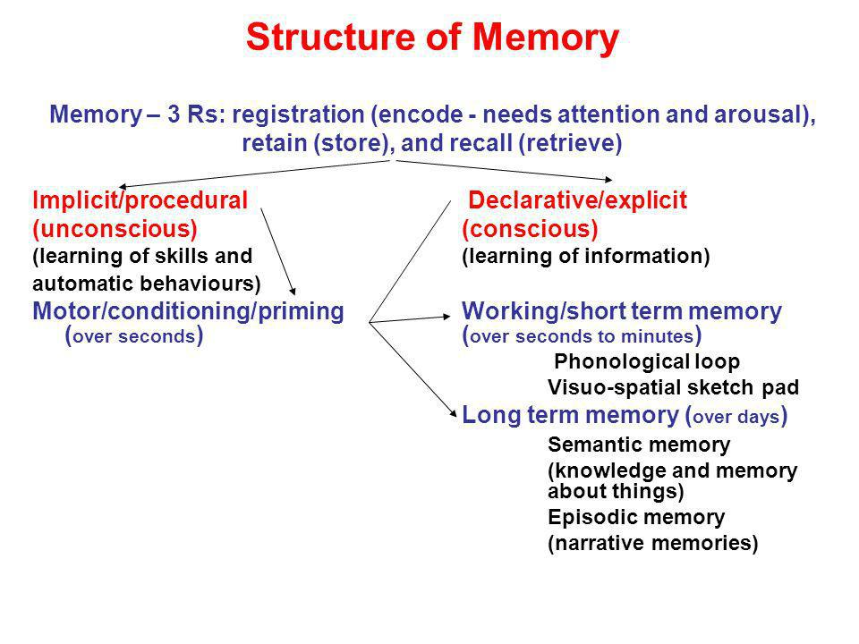 Structure of MemoryMemory – 3 Rs: registration (encode - needs attention and arousal), retain (store), and recall (retrieve)