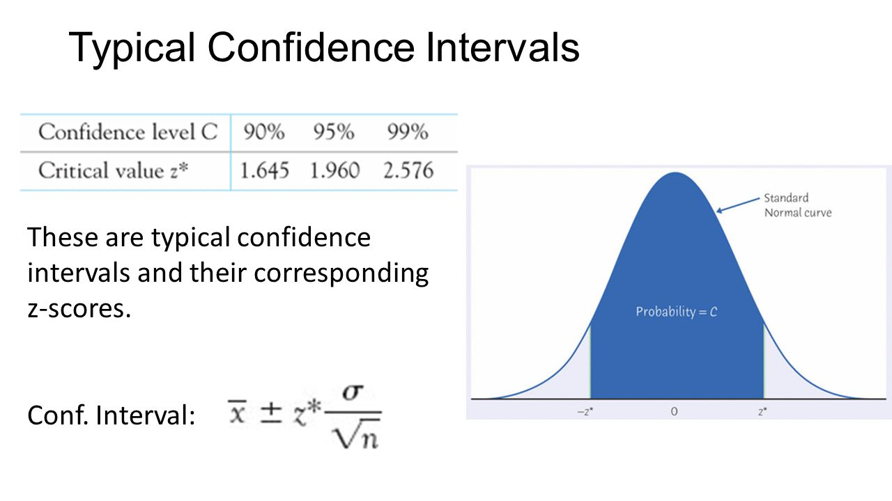 how to find confidence interval with z score