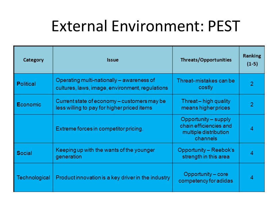 ups external environment Wikiwealth offers a comprehensive swot analysis of united parcel service (ups) our free research report includes united parcel service's strengths, weaknesses, opportunities, and threats.