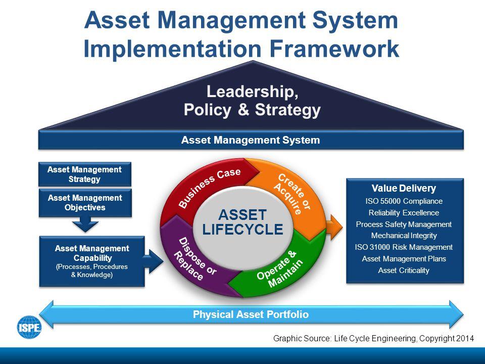 Risk Based Asset Management Ppt Video Online Download