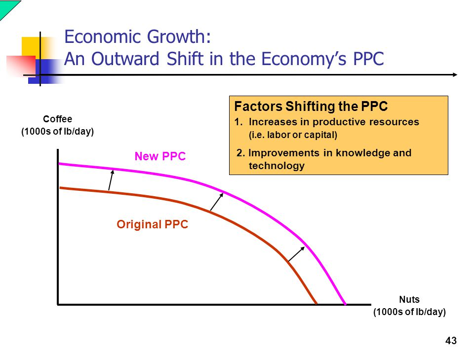 factors that shift the ppc All of the following factors impact an economy's production possibility curve except a newly-discovered energy source increases in the population an increase in the resources available in the economy.