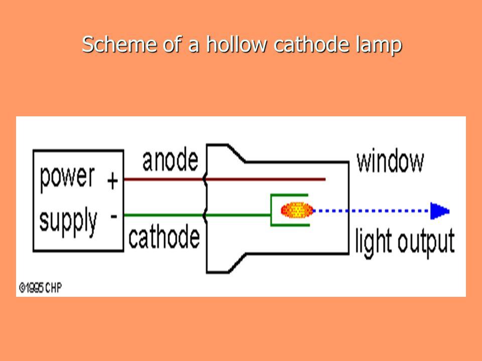 Scheme of a hollow cathode lamp