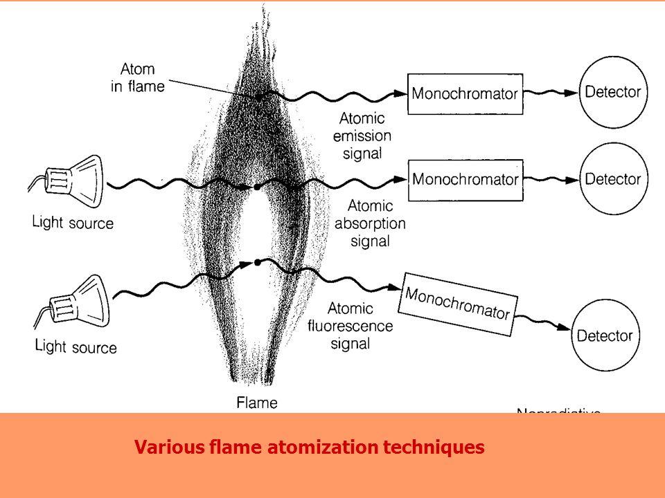 Various flame atomization techniques