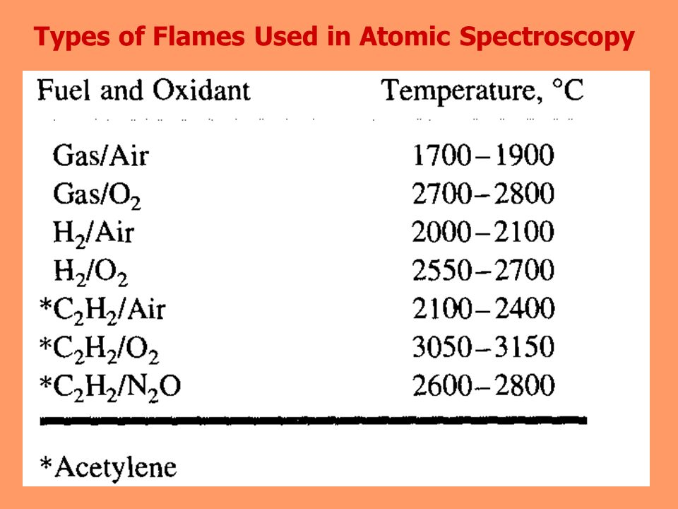 Types of Flames Used in Atomic Spectroscopy