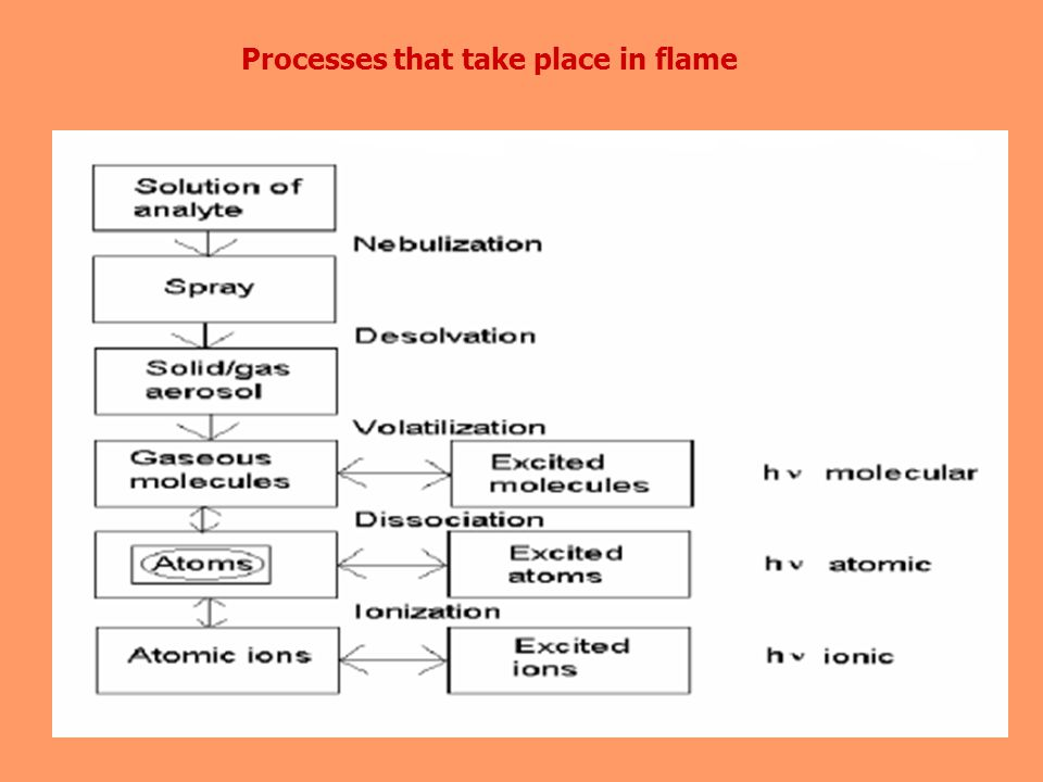 Processes that take place in flame