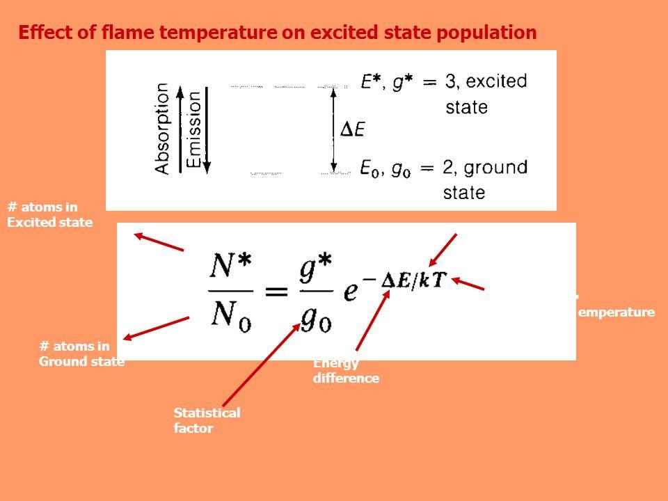 Boltzmann constant Temperature