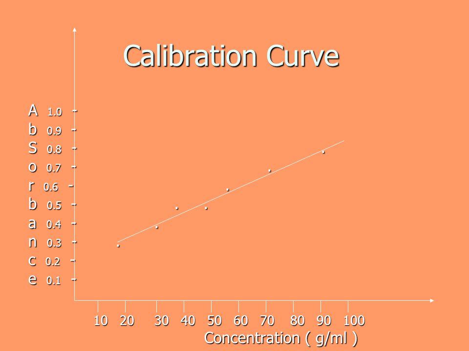 Calibration Curve A 1.0 - b 0.9 - S 0.8 - . o 0.7 - . r 0.6 - .