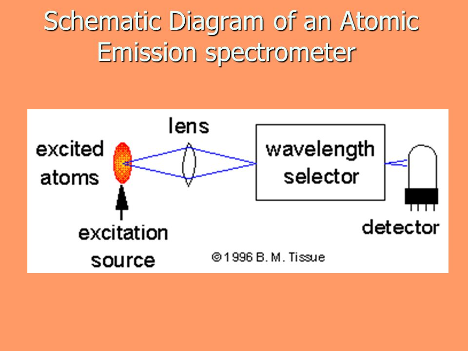 Schematic Diagram of an Atomic Emission spectrometer