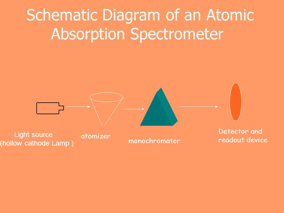 Schematic Diagram of an Atomic Absorption Spectrometer
