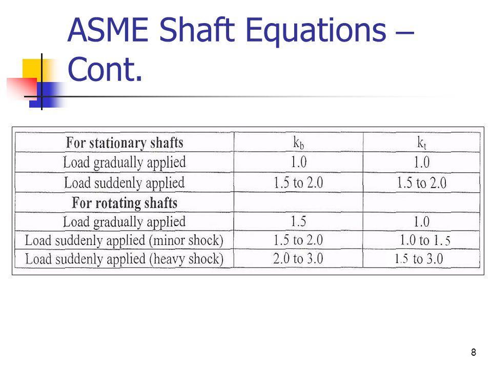 ASME Shaft Equations – Cont.