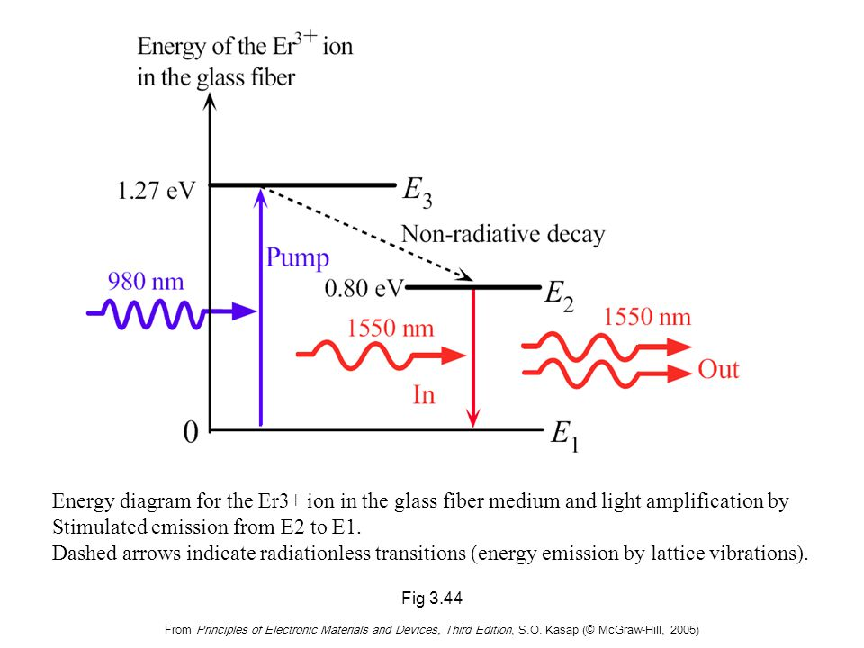 A simplified schematic illustration of an EDFA (optical amplifier)