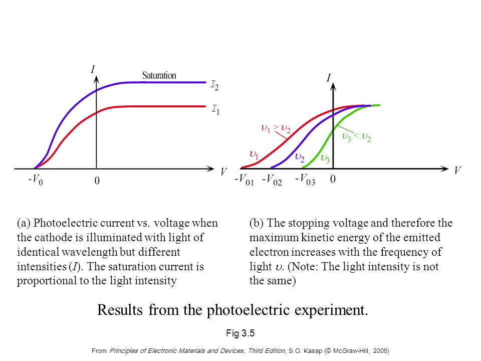 The effect of varying the frequency of light and the cathode material in the photoelectric