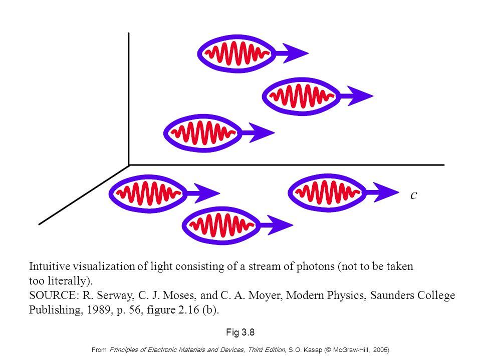 Light Intensity (Irradiance)