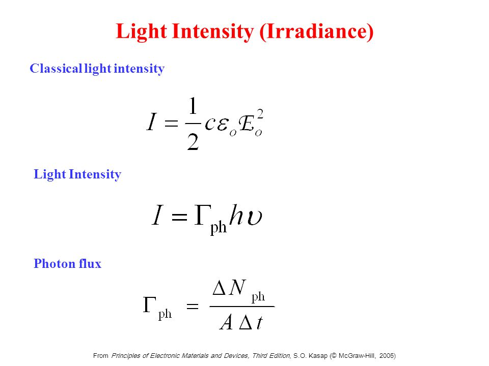 Light consists of photons