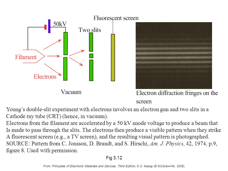 From Principles of Electronic Materials and Devices, Third Edition, S