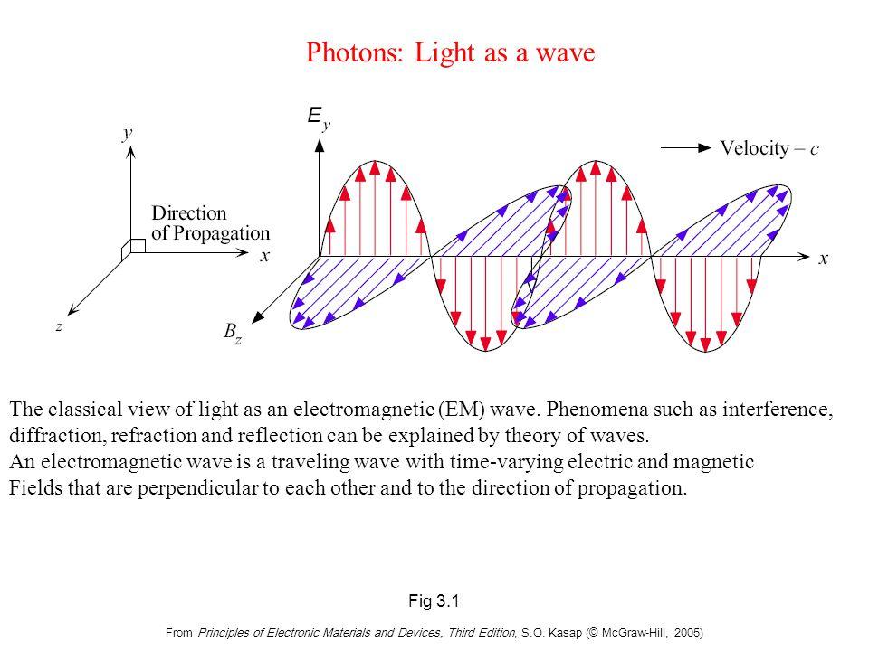 Light as a wave Traveling wave description