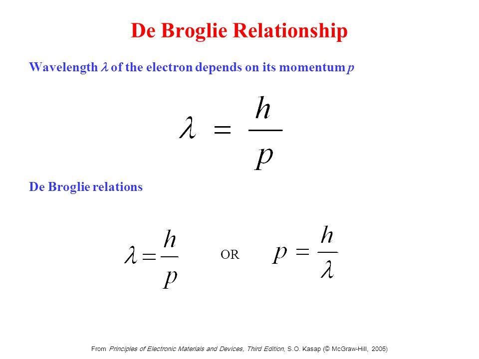 Time-Independent Schrödinger Equation