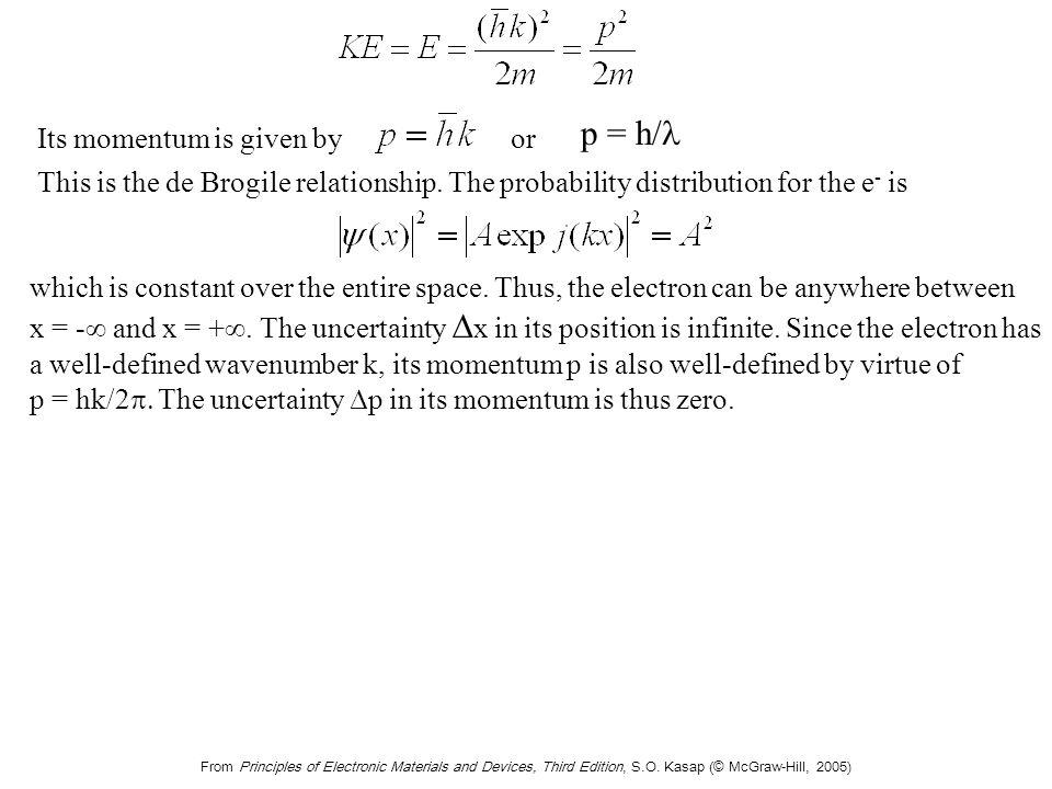 Time-Independent Schrodinger Equation