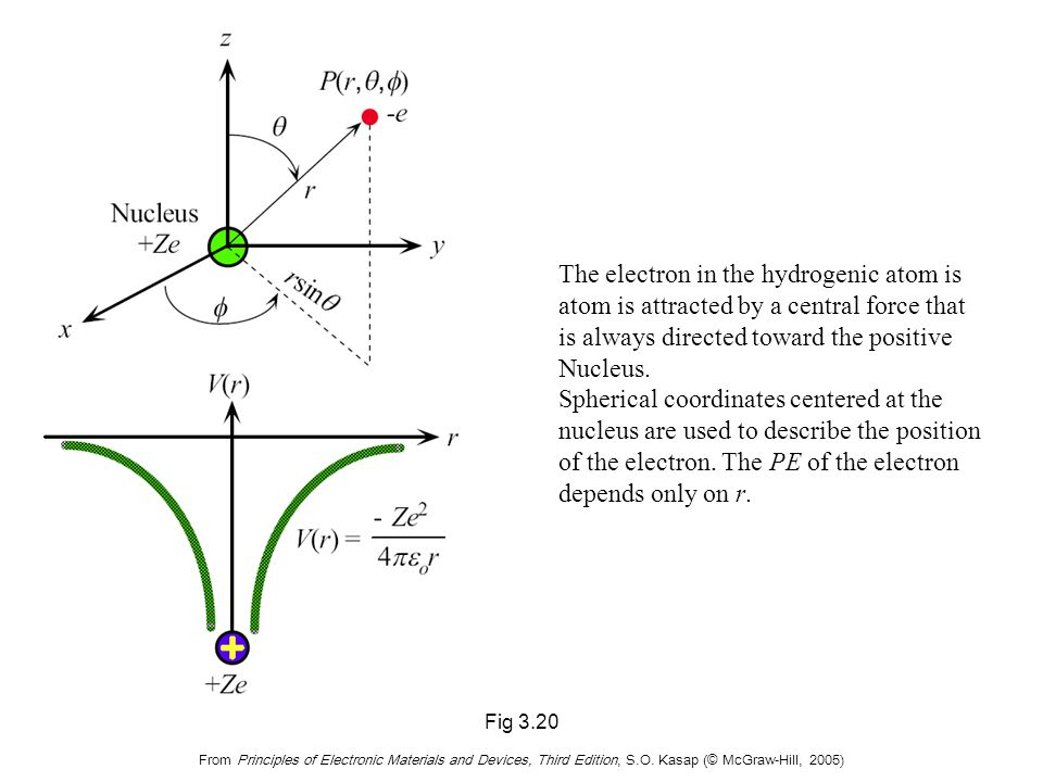 Electron wavefunctions and the electron energy are obtained by solving the Schrödinger equation