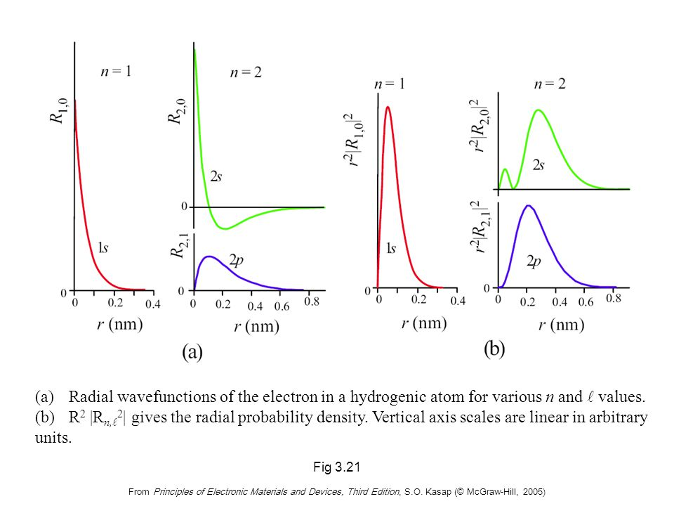 Electron energy is quantized