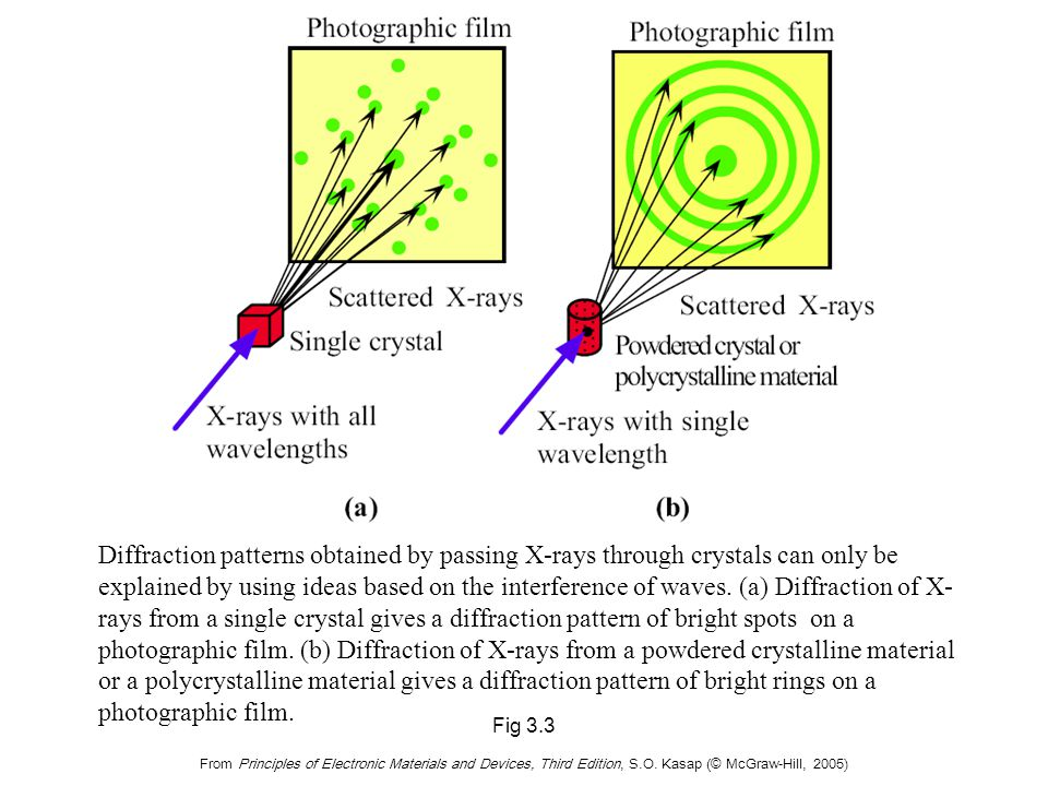 (c) X-ray diffraction involves constructive interference of waves being reflected by various atomic planes in the crystal.