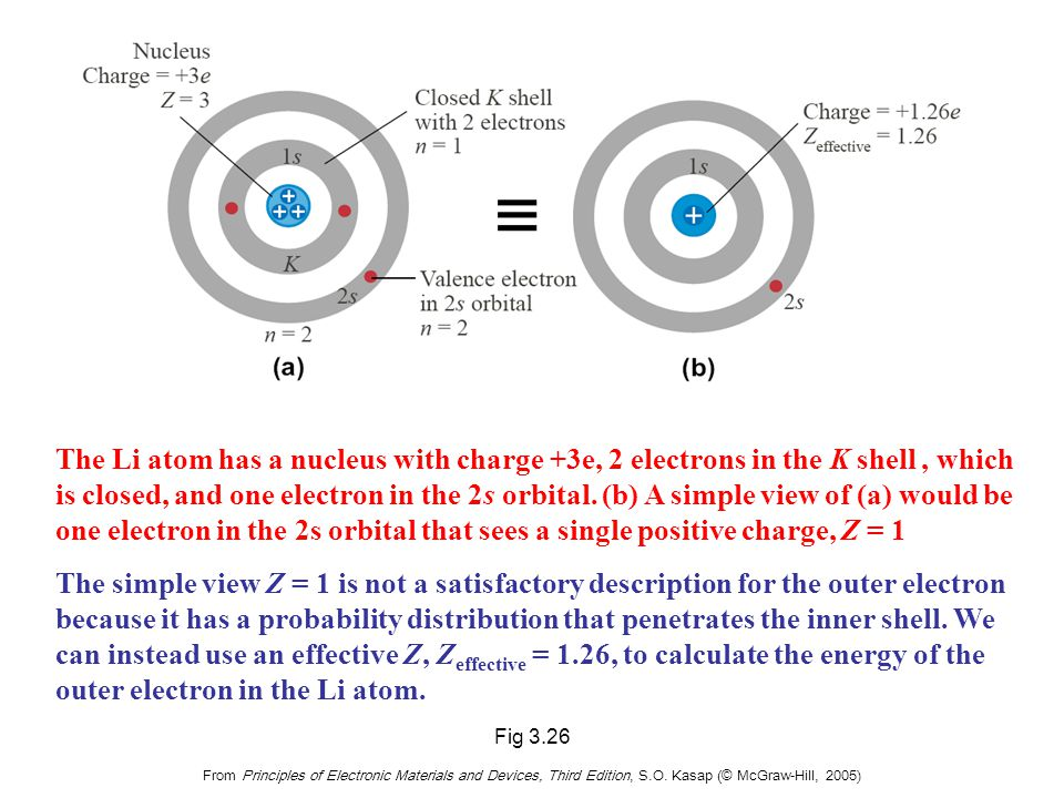 Ionization energy from the n-level for an outer electron
