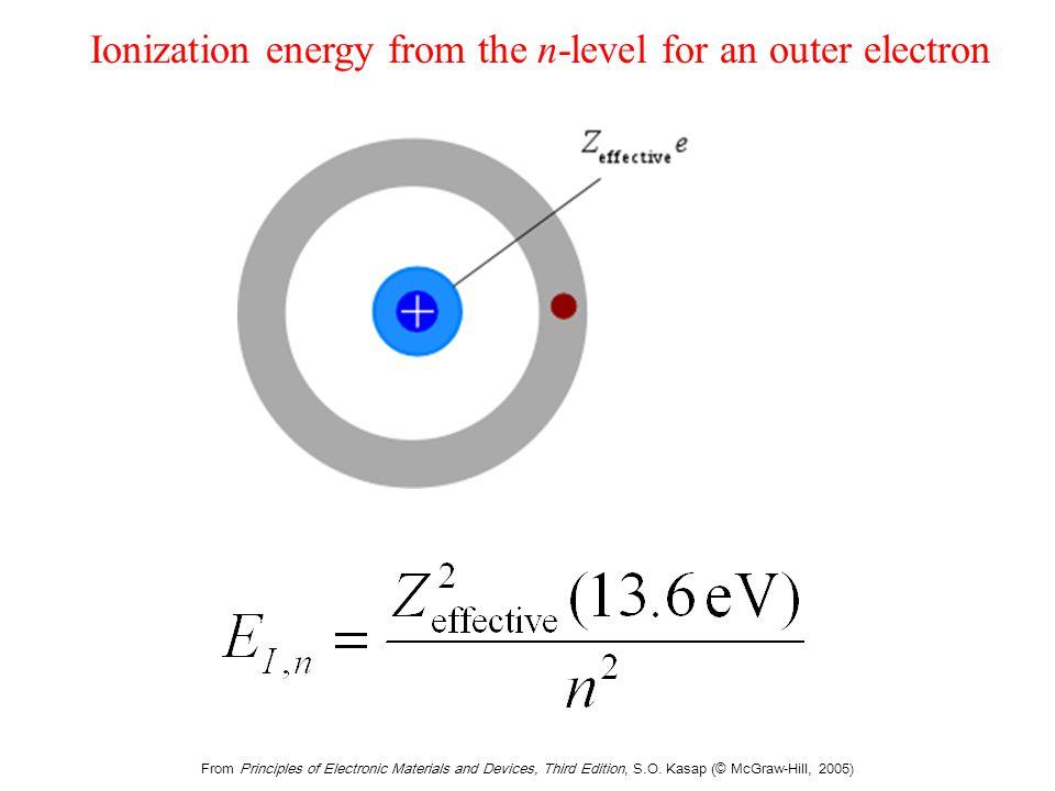Magnetic field Bexternal.