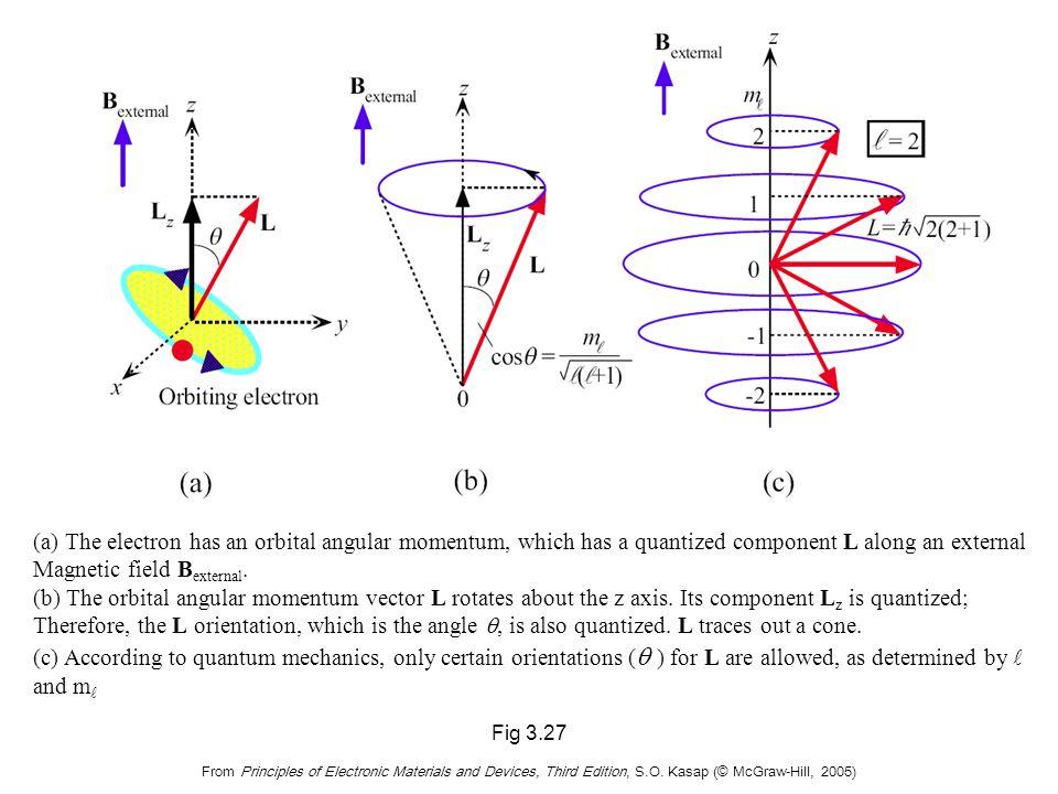 Orbital Angular Momentum and Space Quantization