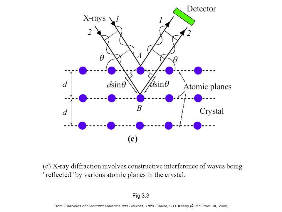 Bragg's Law Bragg diffraction condition