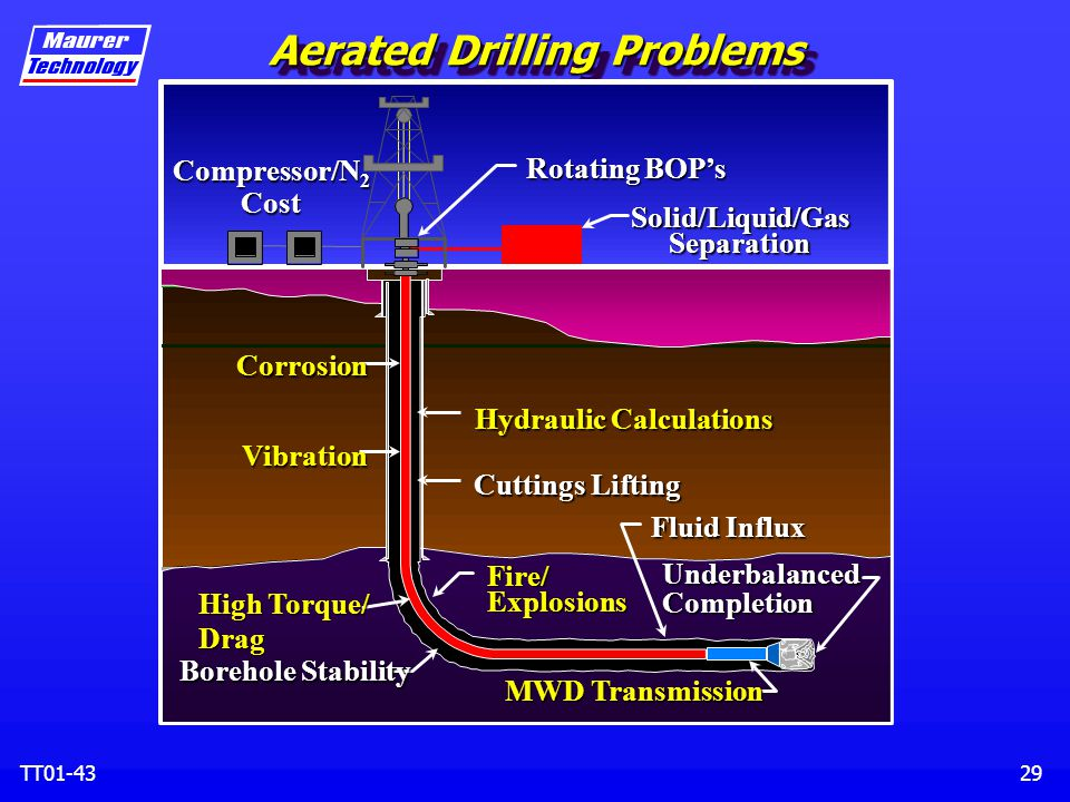 Hollow Sphere Dual Gradient Drilling System Ppt Download