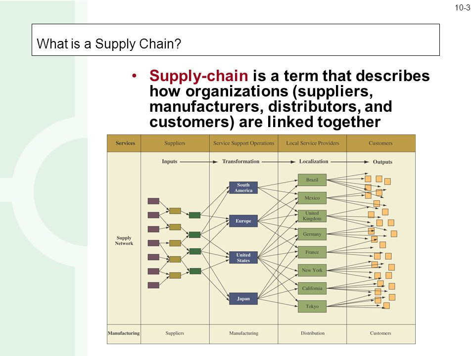 10-3 What is a Supply Chain