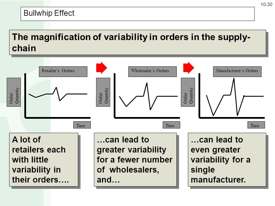 The magnification of variability in orders in the supply-chain