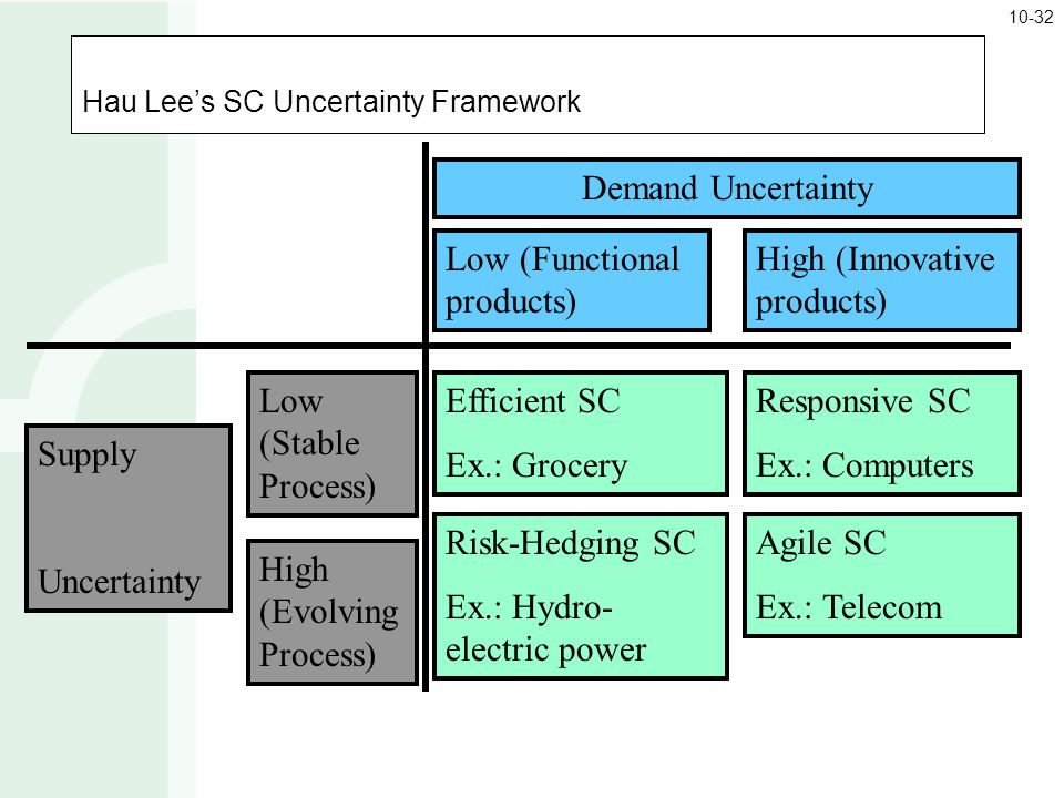 Hau Lee's SC Uncertainty Framework