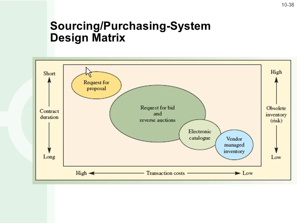 Sourcing/Purchasing-System Design Matrix