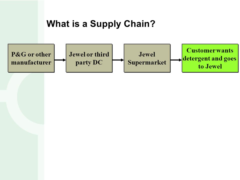What is a Supply Chain P&G or other manufacturer Jewel or third